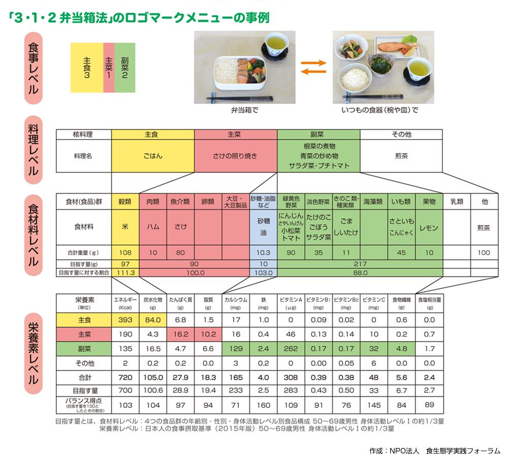 「3・1・2弁当箱法」のロゴマークメニューの事例